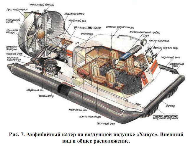 Амфибийные катера на воздушной