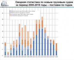 Сводная статистика по новым грузовым судам