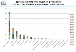 Диаграмма постройки на российских судостроительных