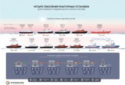 Четыре поколения реакторны
