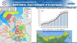 Прогноз роста транспортной нагрузки