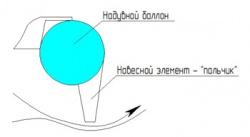 Принципиальная схема баллонного ограждения с навес
