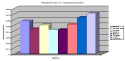 Расход топлива на 1 пассажиро-километр
