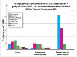 Сопоставление объемов НИОКР СПбГМТУ с вузами СПб