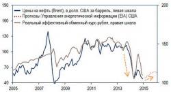 Корреляция динамики курса рубля с динамикой цен на