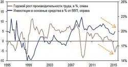 Инвестиции в основной капитал и производительность