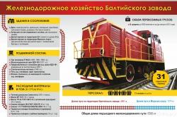 Железнодорожное хозяйство Балтийского завода/ Авто
